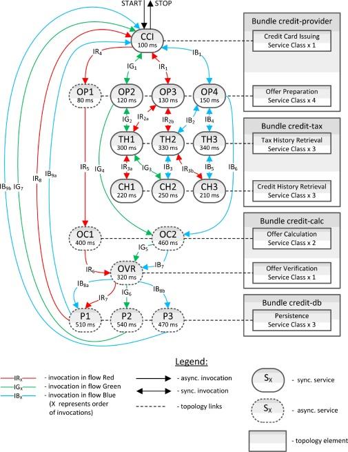 Goal-driven adaptive monitoring of SOA systems - ScienceDirect