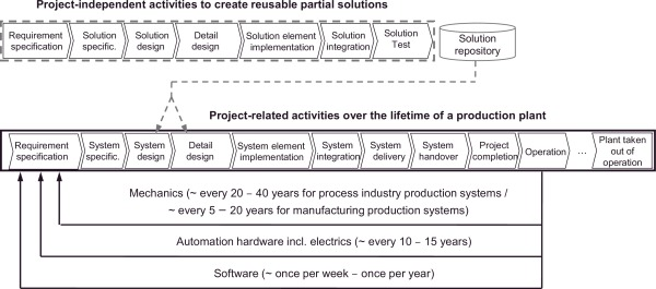 Evolution of software in automated production systems: Challenges