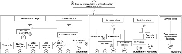 Evolution Of Software In Automated Production Systems Challenges And Research Directions Sciencedirect
