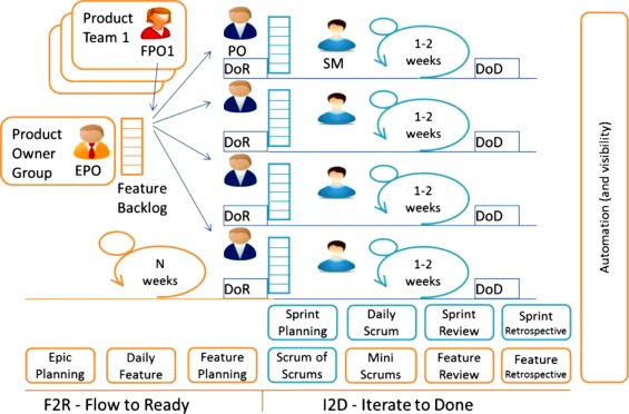 Aligning Codependent Scrum Teams To Enable Fast Business Value Delivery A Governance Framework And Set Of Intervention Actions Sciencedirect