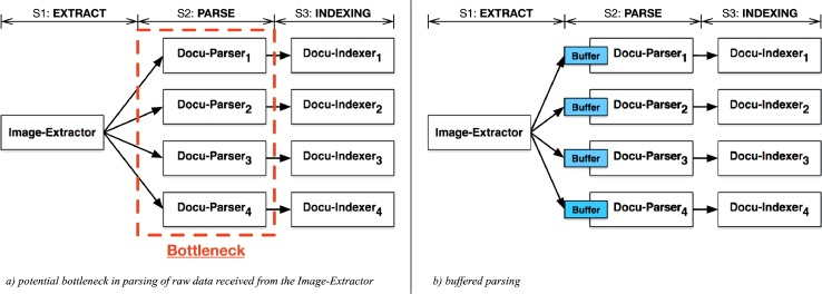 ISODAC: A high performance solution for indexing and