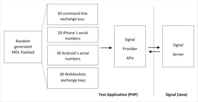 Signal: An open-source cross-platform universal messaging system