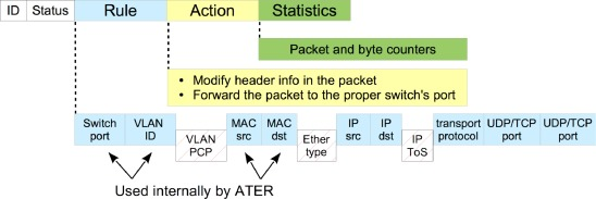 Using traffic filtering rules and OpenFlow devices for