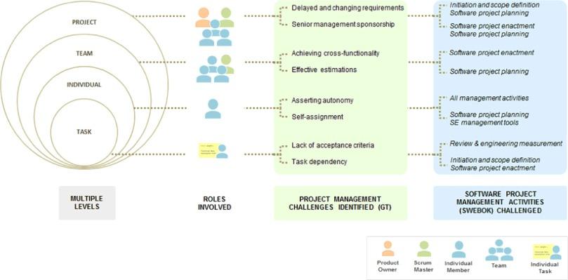 Multi-level agile project management challenges: A self