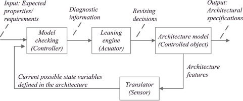 Self-adaptive architecture evolution with model checking: A