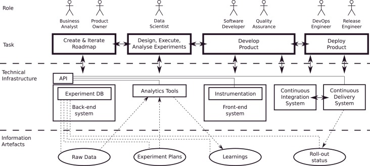 The RIGHT model for Continuous Experimentation - ScienceDirect