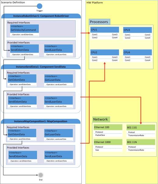ProMARTES: Accurate network and computation delay prediction