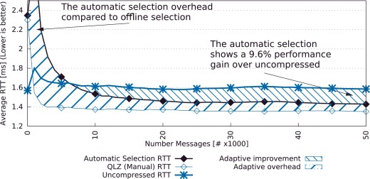 Automatic message compression with overload protection - ScienceDirect