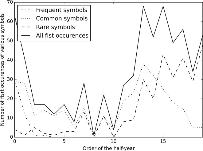 Repeating Patterns As Symbols For Long Time Series Representation