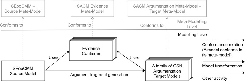 1 s2.0 S0164121216301273 gr10 a method to generate reusable safety case argument fragments from  at alyssarenee.co