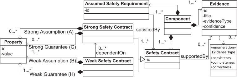 1 s2.0 S0164121216301273 gr4 a method to generate reusable safety case argument fragments from  at alyssarenee.co