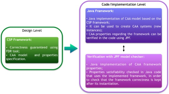 A Formal Approach to implement java exceptions in