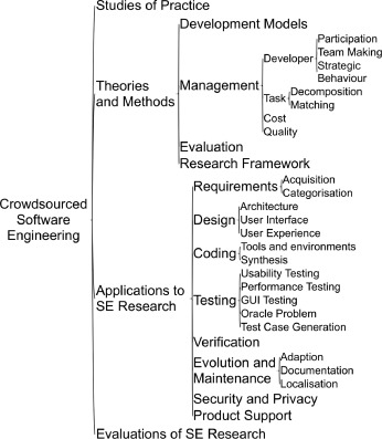 A survey of the use of crowdsourcing in software engineering
