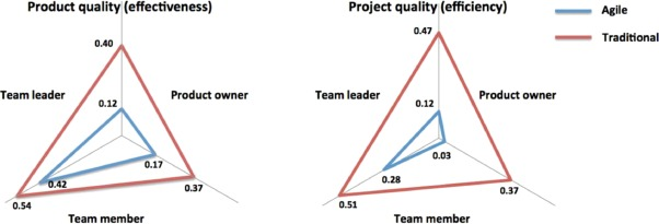 difference between teamwork and individual work