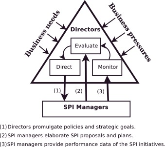Approaches to strategic alignment of software process