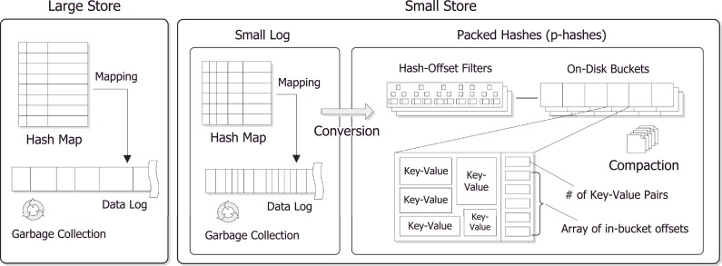 PHash: A memory-efficient, high-performance key-value store for