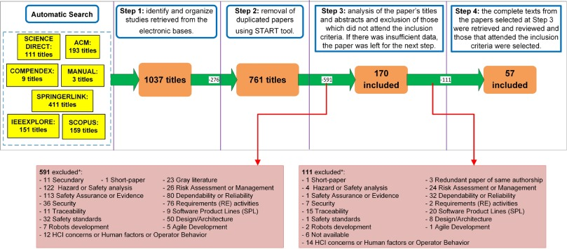 Integration between requirements engineering and safety analysis a fig 2 ccuart Images