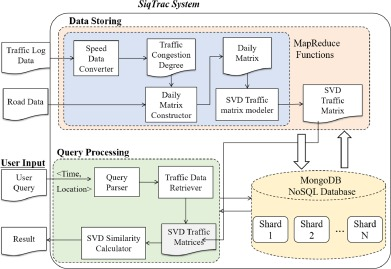 A similarity query system for road traffic data based on a nosql fig 4 ccuart Gallery