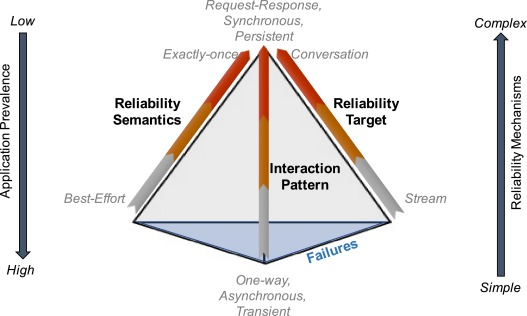 A survey on reliable distributed communication - ScienceDirect