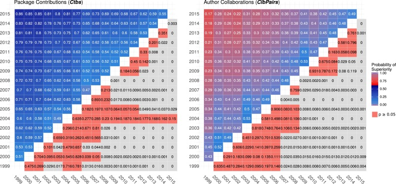 Evolution of the R software ecosystem: Metrics, relationships, and