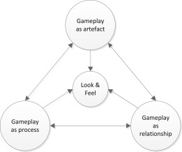 Striving for balance: A look at gameplay requirements of