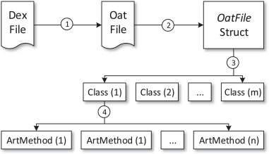 AppSpear: Automating the hidden-code extraction and reassembling of