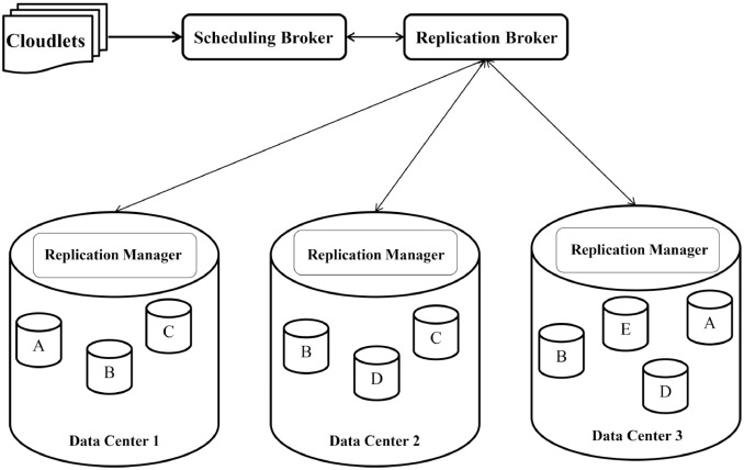 A new Prefetching-aware Data Replication to decrease access latency