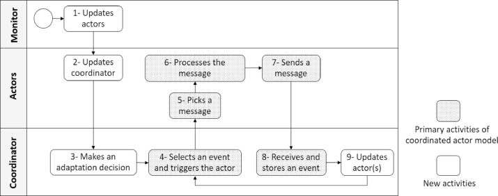 Coordinated actor model of self-adaptive track-based traffic