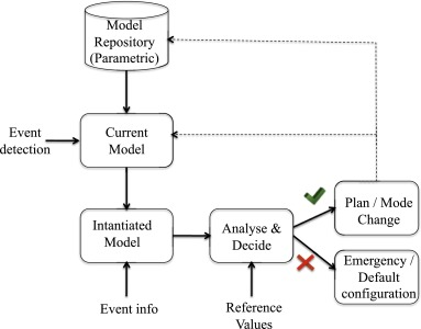 Pragmatic cyber physical systems design based on parametric models