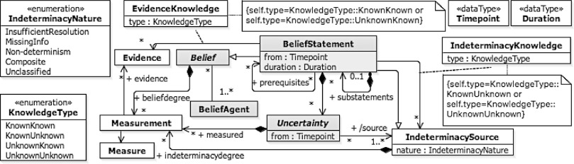 Specifying uncertainty in use case models - ScienceDirect