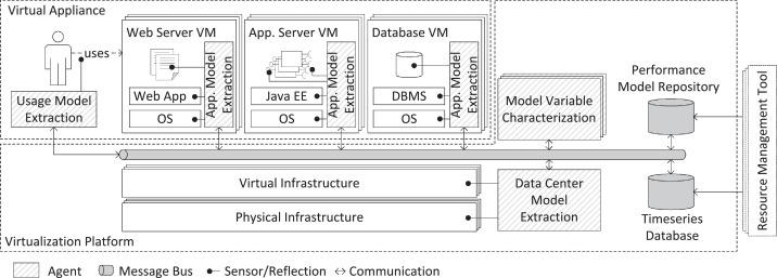 Online model learning for self-aware computing