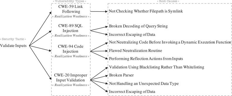 An empirical study of tactical vulnerabilities - ScienceDirect