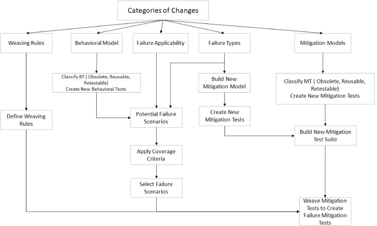 Black-box model-based regression testing of fail-safe behavior in