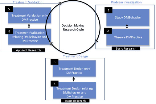 Empirical Research For Software Architecture Decision Making An Analysis Sciencedirect