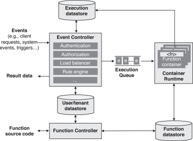 A mixed-method empirical study of Function-as-a-Service software