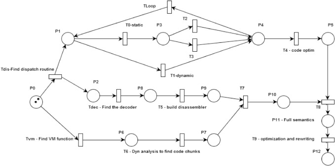 A meta-model for software protections and reverse