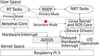 Real-time control architecture based on Xenomai using ROS