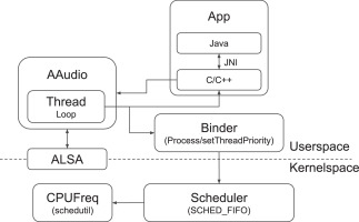 Energy-efficient low-latency audio on android - ScienceDirect