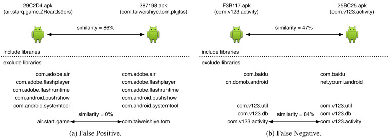 Revisiting the impact of common libraries for android-related