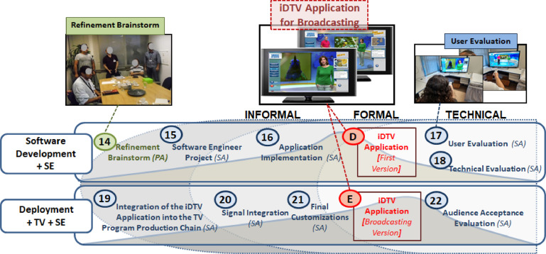 Pro-IDTV: A sociotechnical process model for designing IDTV
