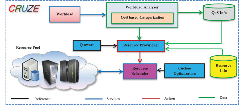 Holistic resource management for sustainable and reliable cloud