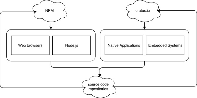 Enhancing C/C++ based OSS development and discoverability