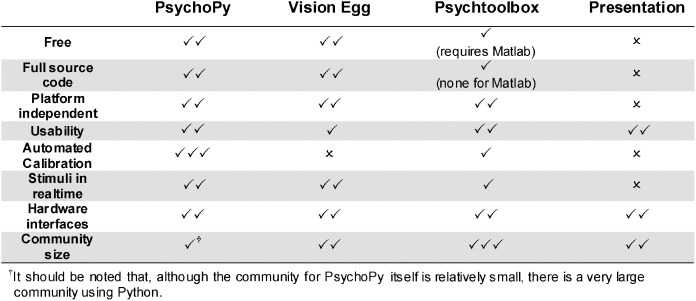 PsychoPy—Psychophysics software in Python - ScienceDirect