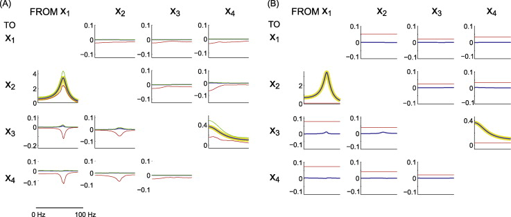 A MATLAB toolbox for Granger causal connectivity analysis