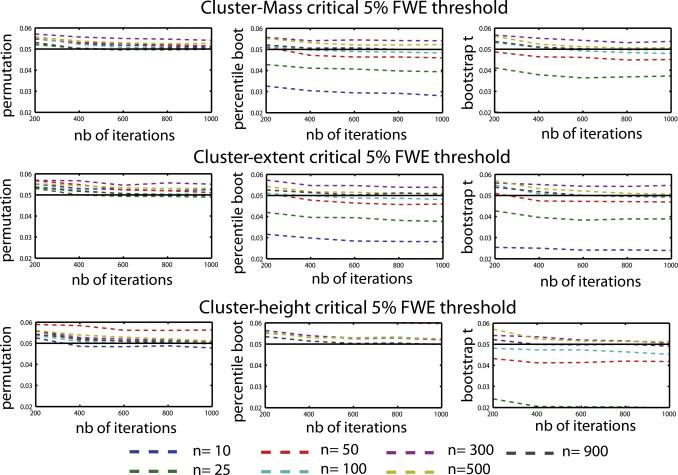 Cluster-based computational methods for mass univariate