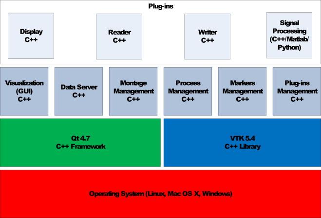AnyWave: A cross-platform and modular software for