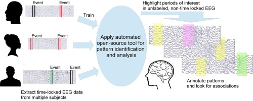 EEG-Annotate: Automated identification and labeling of events in