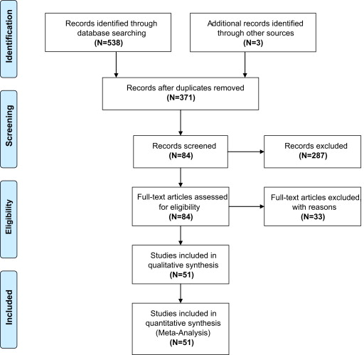 Screening for bipolar spectrum disorders: A comprehensive