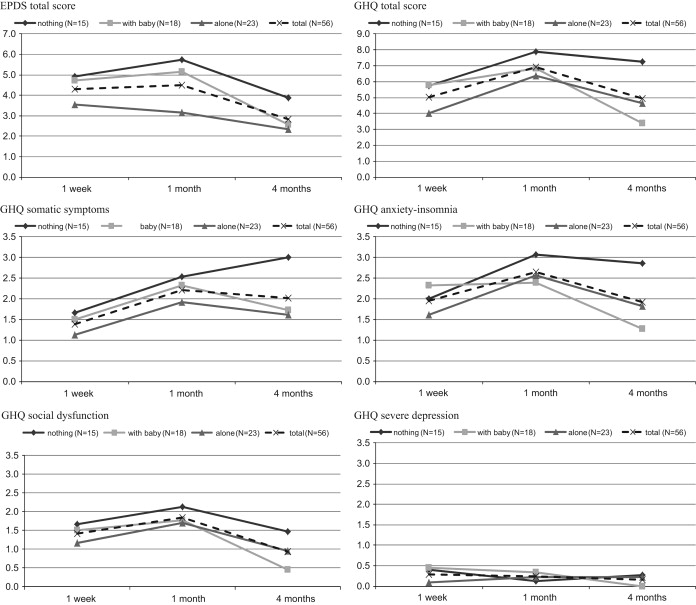 Depressive symptoms and changes in physiological and social factors