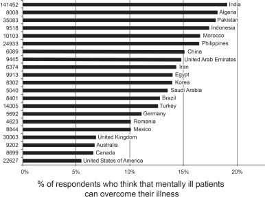 World Survey Of Mental Illness Stigma Sciencedirect